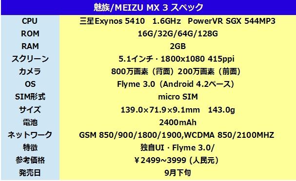 Meizu MX3 939475abcd