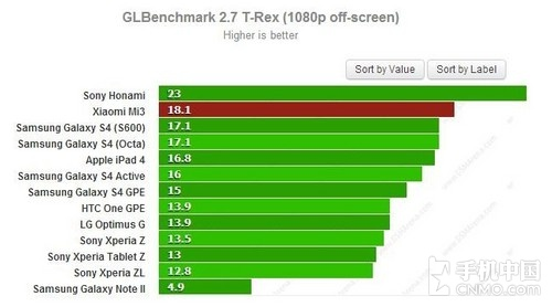 Xiaomi 3 Bench 941231